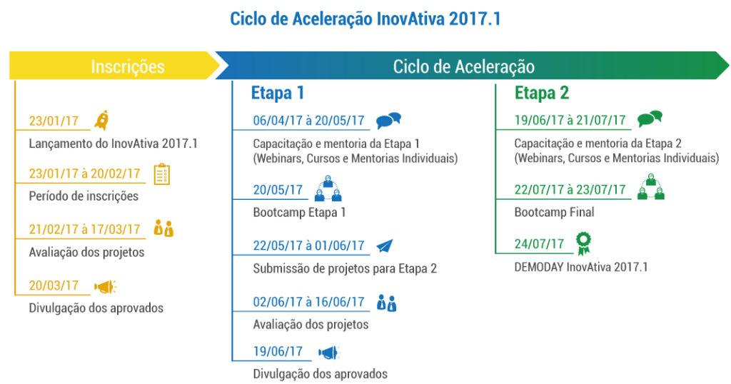 Cronograma Inovativa Brasil